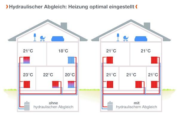 Hydraulischer Abgleich sorgt für gleichmäßgie Wärme